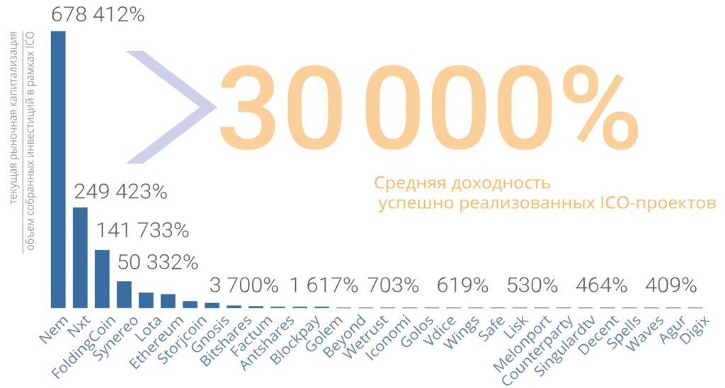 ICO-проекты, реализованные компанией «Маринич и Ко», и их доходность.