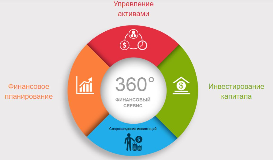 Интерактивный модуль по выбору услуг на сайте Александра Анатольевича.
