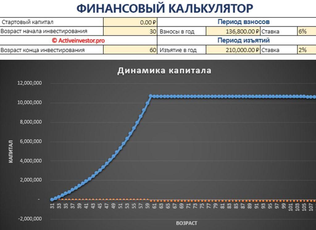 Стратегический калькулятор на сайте Алексея Мартынова поможет спланировать всю жизнь.