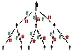 Финансовые пирамиды - как выявить их