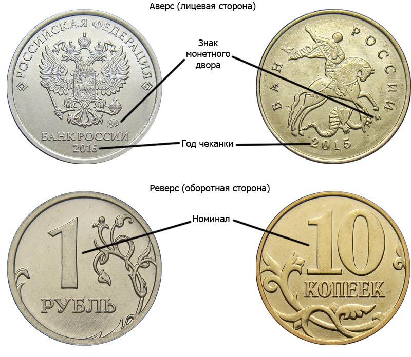 это все редкие монеты россии что два дня