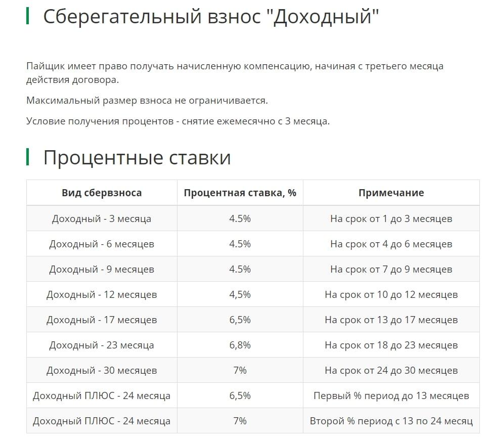 """Процентные ставки по вкладу """"Доходный"""" в КПК Единство"""